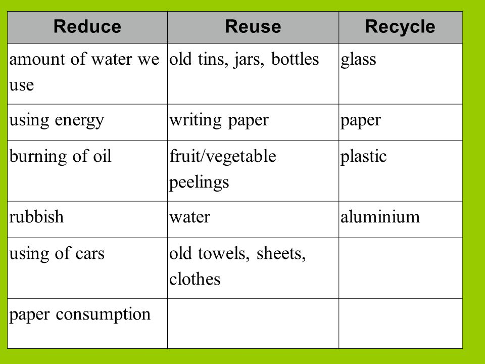 Reduce Reuse. Recycle. amount of water we use. old tins, jars, bottles. glass. using energy. writing paper.