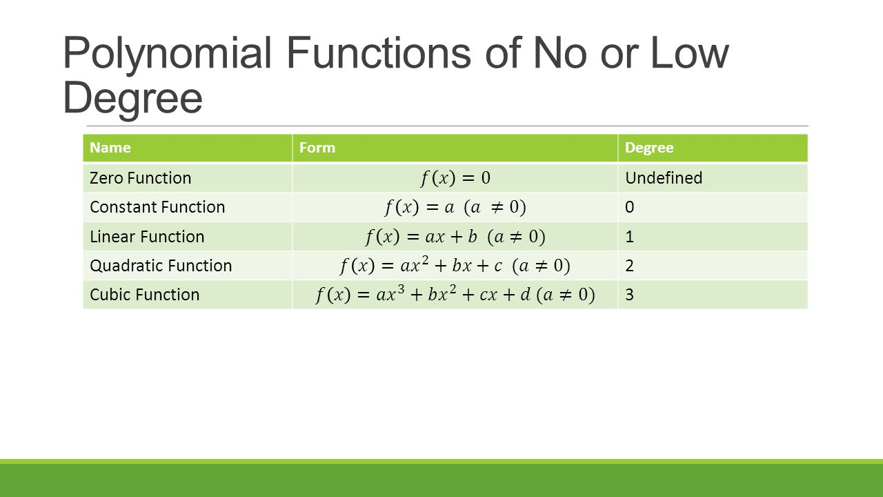 Precalculus chapter 2 section 1 ppt video online download polynomial functions of no or low degree falaconquin