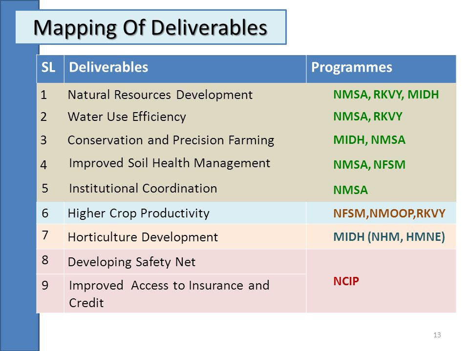 Mapping Of Deliverables