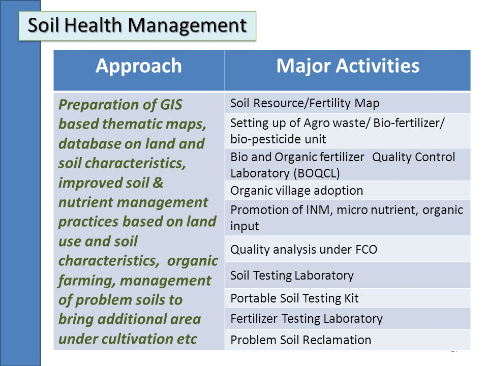 National mission for sustainable agriculture ppt video for Soil management