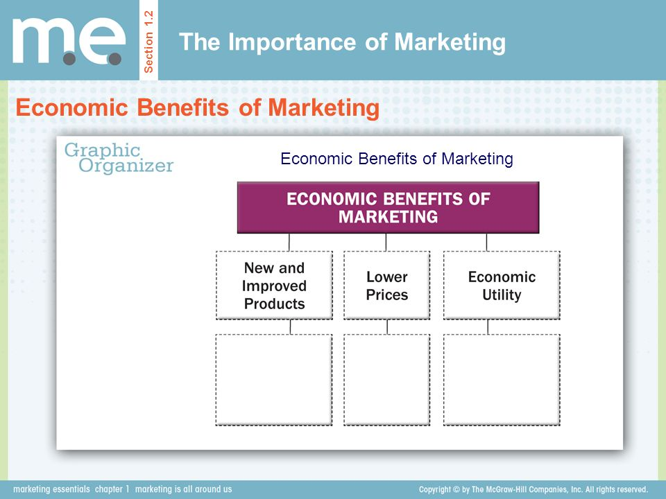 The Importance of Marketing