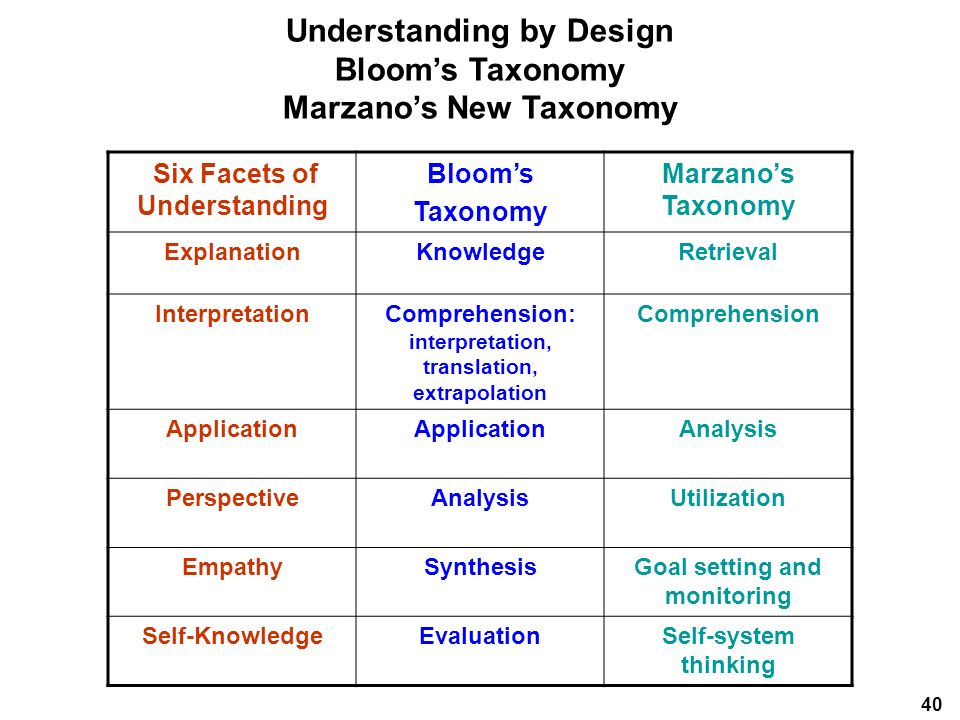bloom s taxonomy and marzano s taxonomy Timely, clearly written, easy to follow, and filled with strong examples and connections to bloom's taxonomy marzano's taxonomy will be of immediate and lasting use.