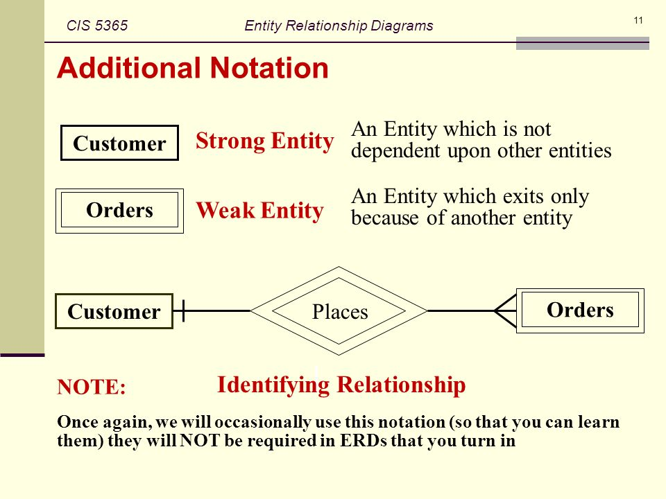what are entity relationship diagrams and how they used