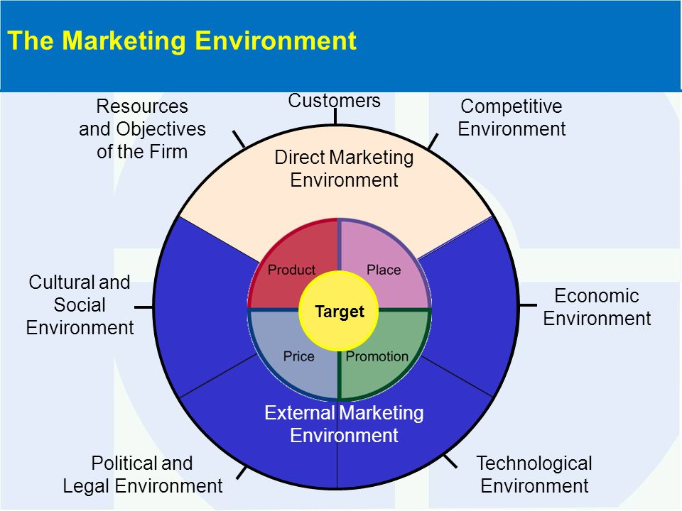 an overview of the marketing environment Though the pursuit of social responsibility and ethical marketing does not automatically translate into increased profit, it is still the responsibility of the firm to ensure it is.