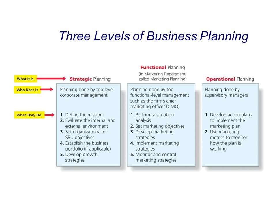 entrepreneurial level business planning