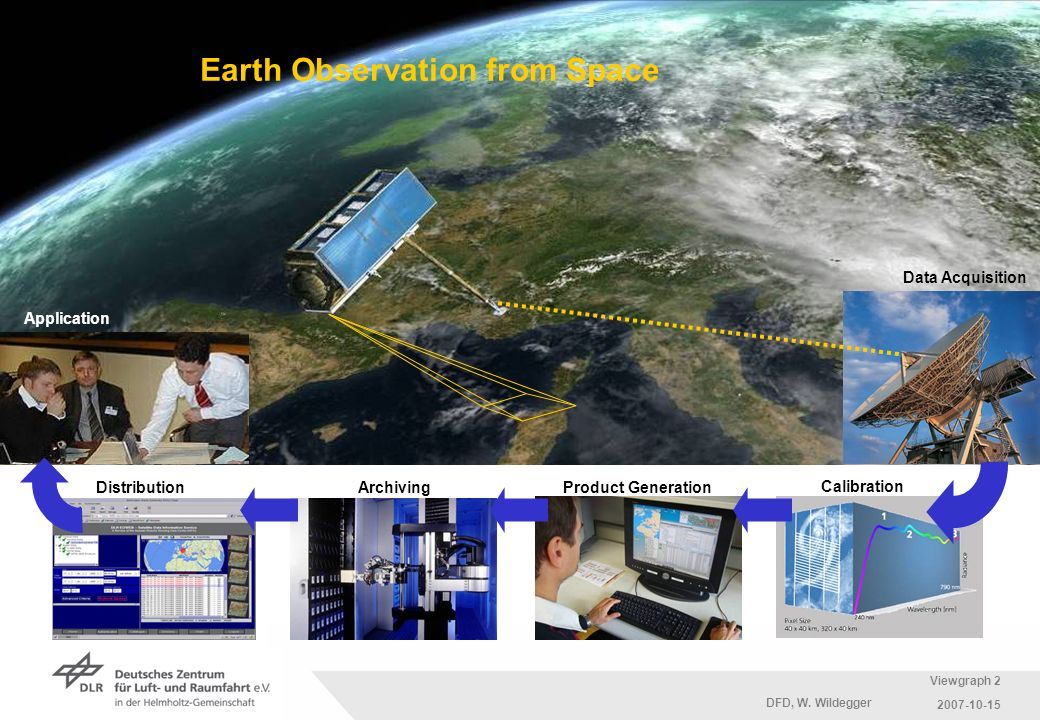 Earth Observation from Space