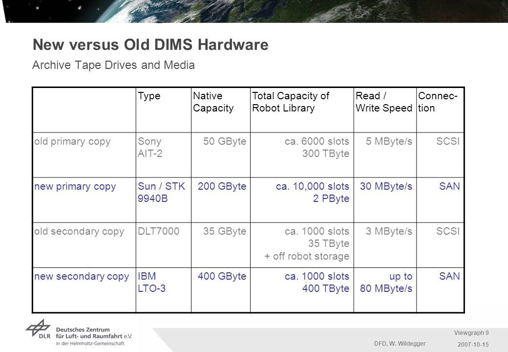 New versus Old DIMS Hardware Archive Tape Drives and Media