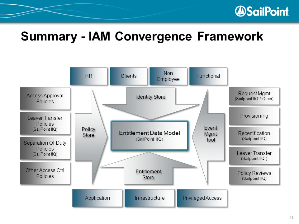 A Governance Based Approach To Identity Management Ppt