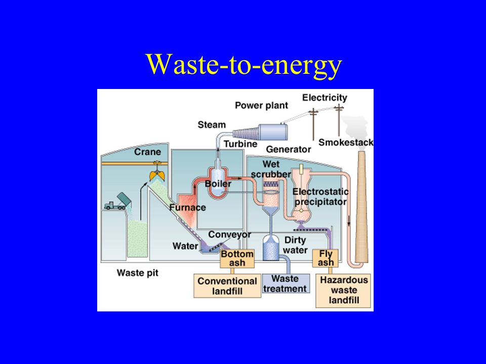 solid waste to energy pdf