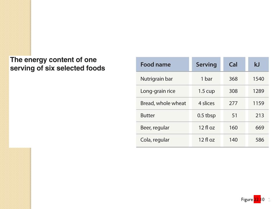 Figure 22.10.2 Proper nutrition depends on eating a balanced diet