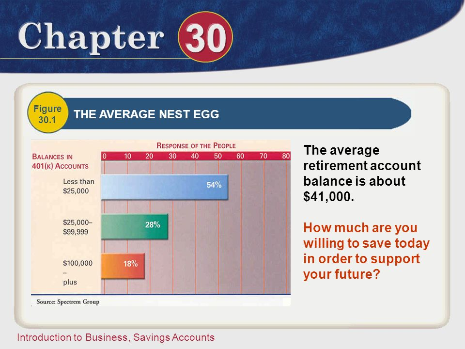 The average retirement account balance is about $41,000.