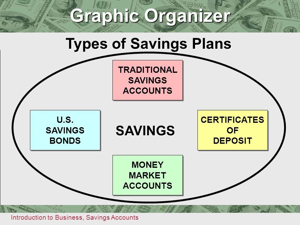 Graphic Organizer Graphic Organizer Types of Savings Plans SAVINGS