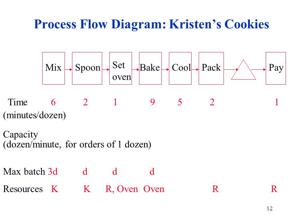 kristen s cookie company process flow diagram Process flow diagram for kristen¶s cookies 4  and that she wants to give the highest priority to this orderquestion 1 assume that kristen¶s most important customer has just submitted an order for one dozen cookies the time required to fill the ³rush order´ increases above __ then if the cookies are not removed from the oven.