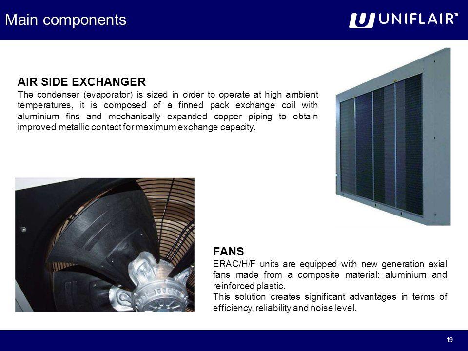 Main Components Of A Fan : Aquaflair erac erah eraf ppt download