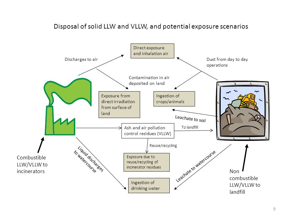 Disposal of solid LLW and VLLW, and potential exposure scenarios