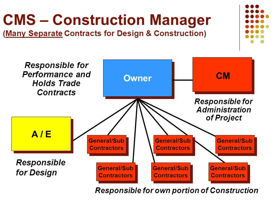 Cms Construction Management : Las cruces southern conference ppt download