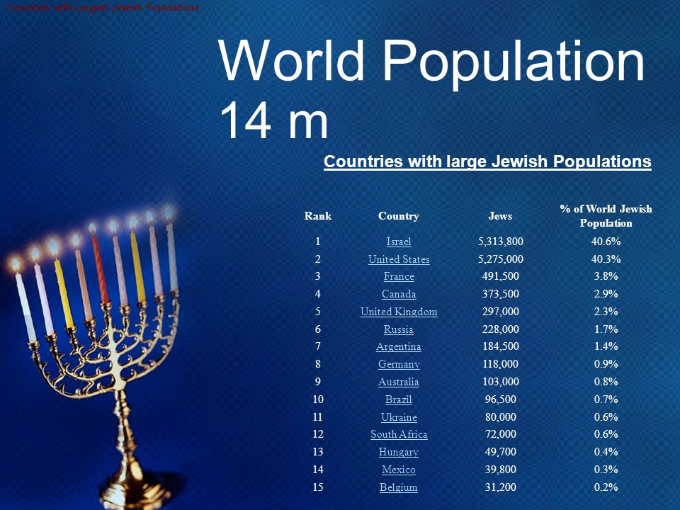 World Religion Ppt Video Online Download - Which religion largest population in the world