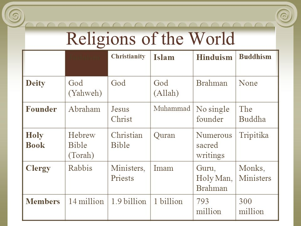 the beliefs in the religions of judaism hinduism and buddhism Dharmic religions hinduism buddhism  in many religions, one of the main beliefs  on the birthday of a person who is honoured in that religion some.