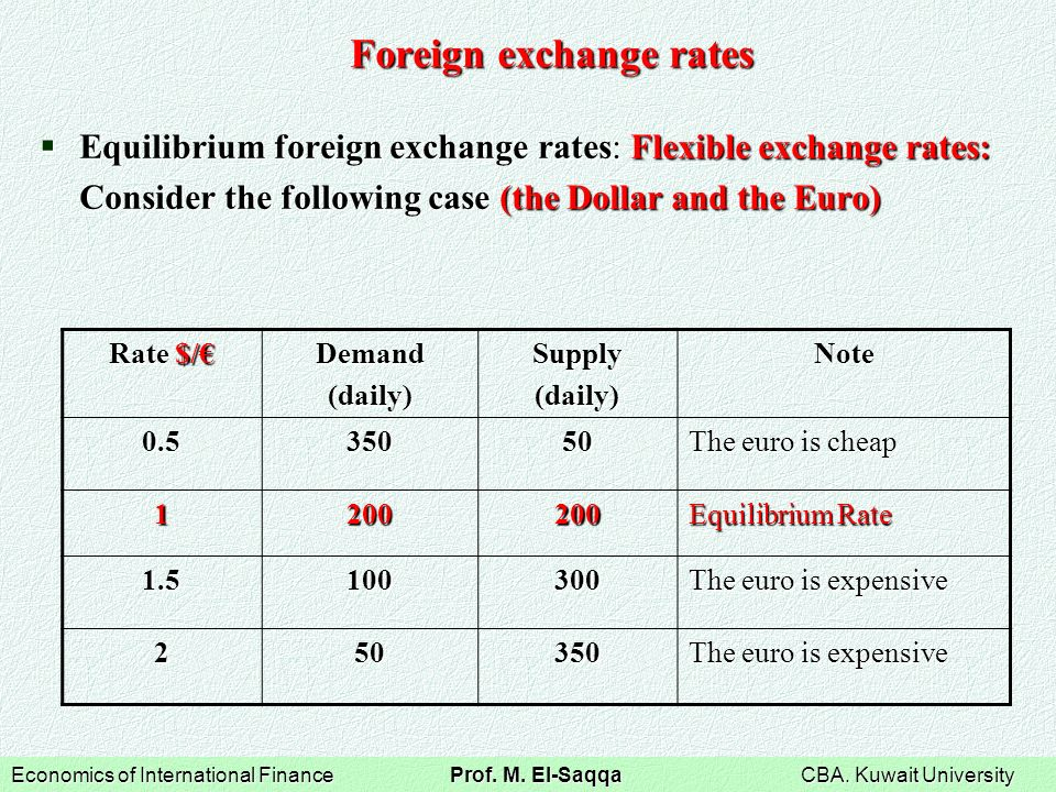 foreign exchange rate Note: under the present system the open market exchange rates quoted by different banks may differ forex graph.