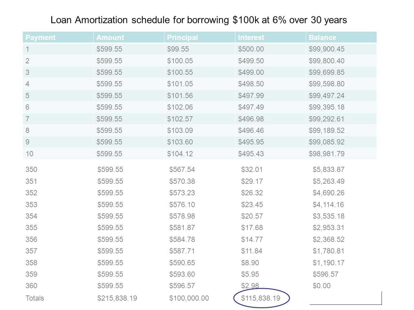 Personal management troop 395 fall 2011 brandon fentress for 10 year amortization table