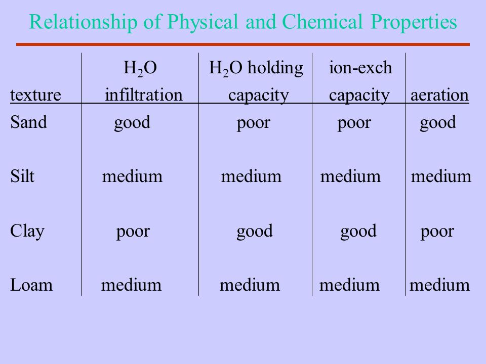Relationship of Physical and Chemical Properties