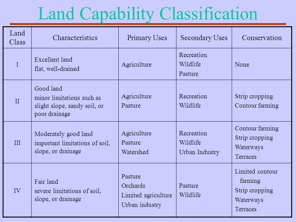 Land Capability Classification