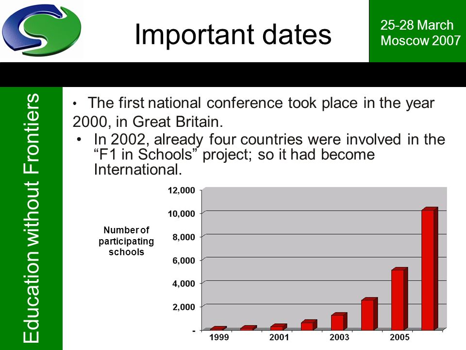 Important dates 25-28 March. Moscow 2007. The first national conference took place in the year 2000, in Great Britain.