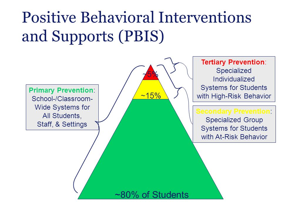 does positive behavioral intervention support pbis Positive behavioral interventions and support (pbis) (positive behavior intervention & support) why does gibson use positive behavioral interventions.