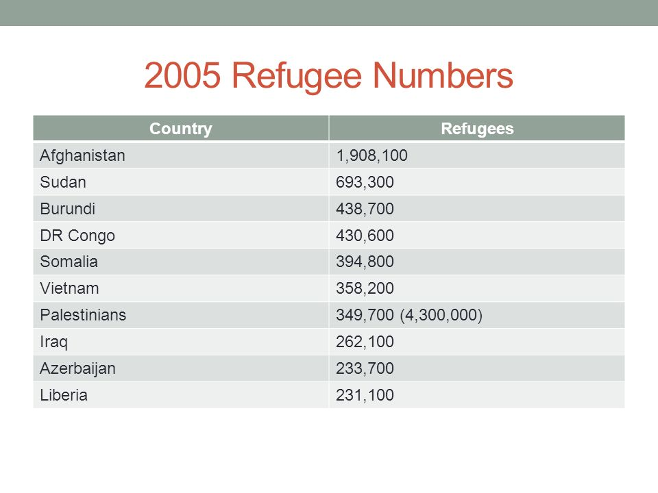 2005 Refugee Numbers Country Refugees Afghanistan 1,908,100 Sudan