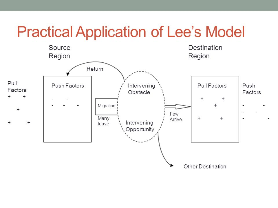 Practical Application of Lee's Model