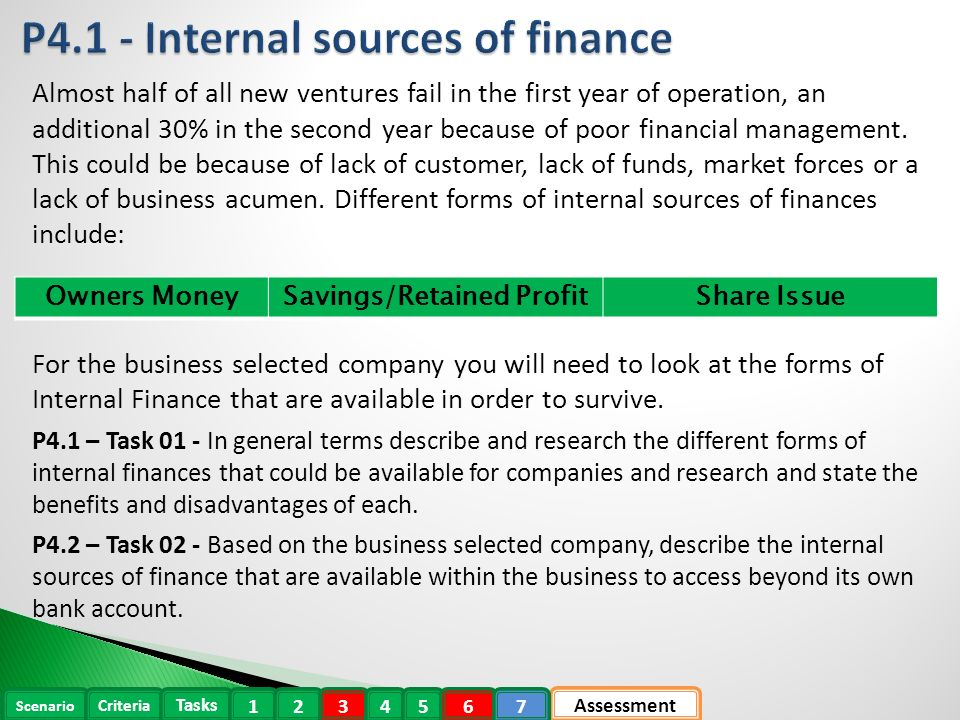 p4 describe sources of internal and external finance for a selected business Sources of finance - internal and external, short term and long term loan, overdraft, mortgage, shares, capital, factoring, retained profit, trade credit, hire.