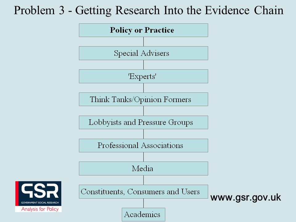 Problem 3 - Getting Research Into the Evidence Chain