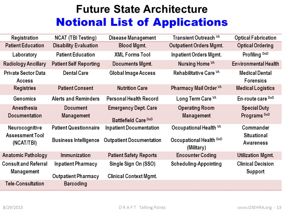 Future State Architecture Notional List Of Applications