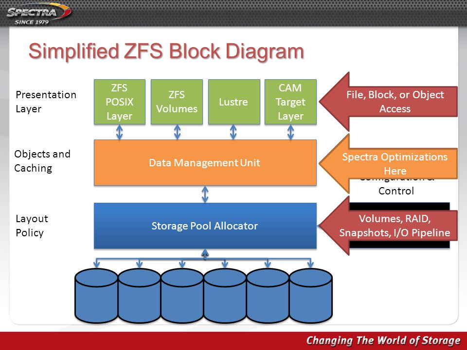 Charmant Simplified ZFS Block Diagram