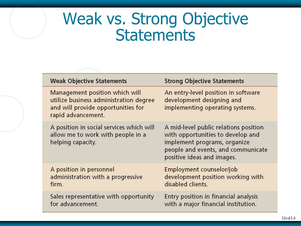 weak vs strong thesis statements Without a strong thesis, papers tend to wander off topic, transitions get to be hard   often, if a weak thesis statement is present at the beginning of the paper, or  the  at the institutional vs the individual has been moved to a lead in sentence.