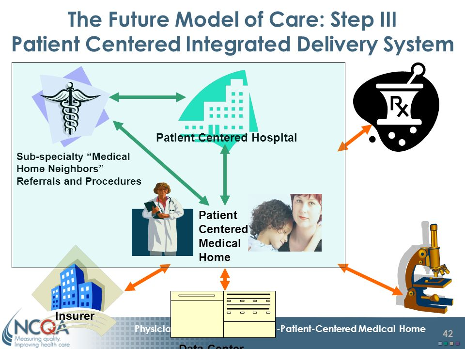 Hospital at home model of care