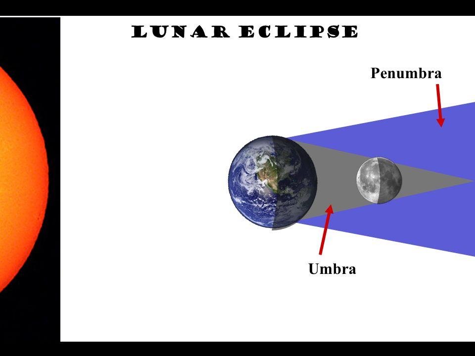 Penumbra Umbra Lunar ECLIPSE