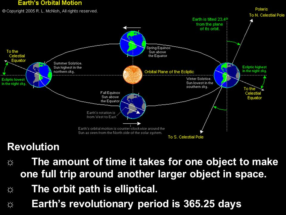 Revolution The amount of time it takes for one object to make one full trip around another larger object in space.