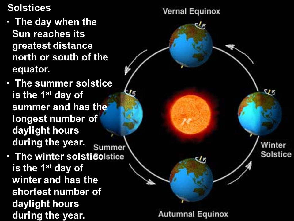 Solstices The day when the Sun reaches its greatest distance north or south of the equator.