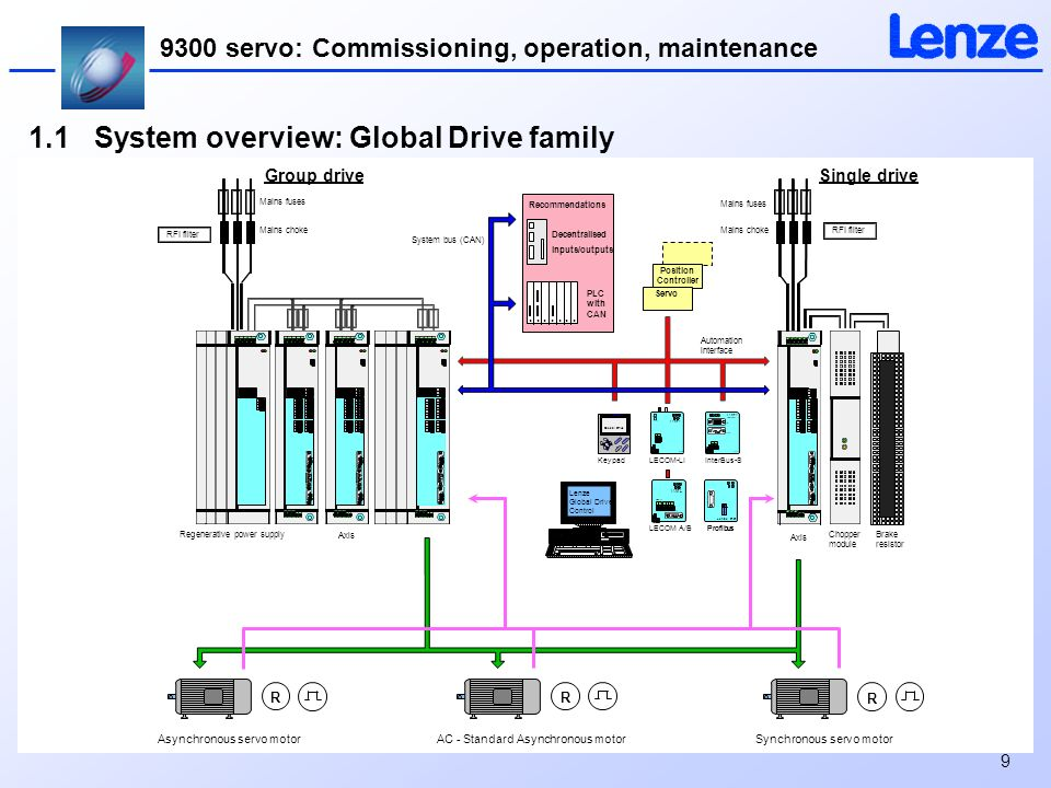 1.1+System+overview%3A+Global+Drive+family global drive welcome to the customer seminar servo inverter 9300 lenze motor wiring diagram at edmiracle.co