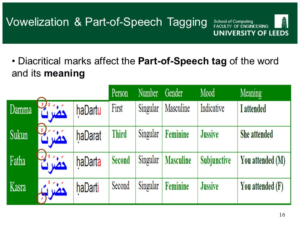 Vowelization & Part-of-Speech Tagging