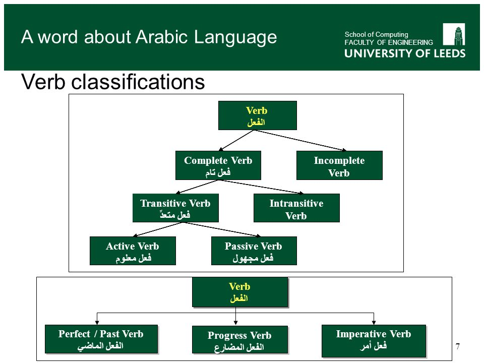 Verb classifications A word about Arabic Language Verb الفعل