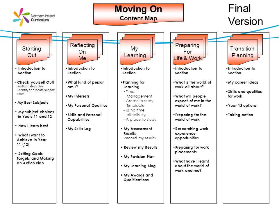 Final Version Moving On Content Map Starting Out Reflecting On Me My
