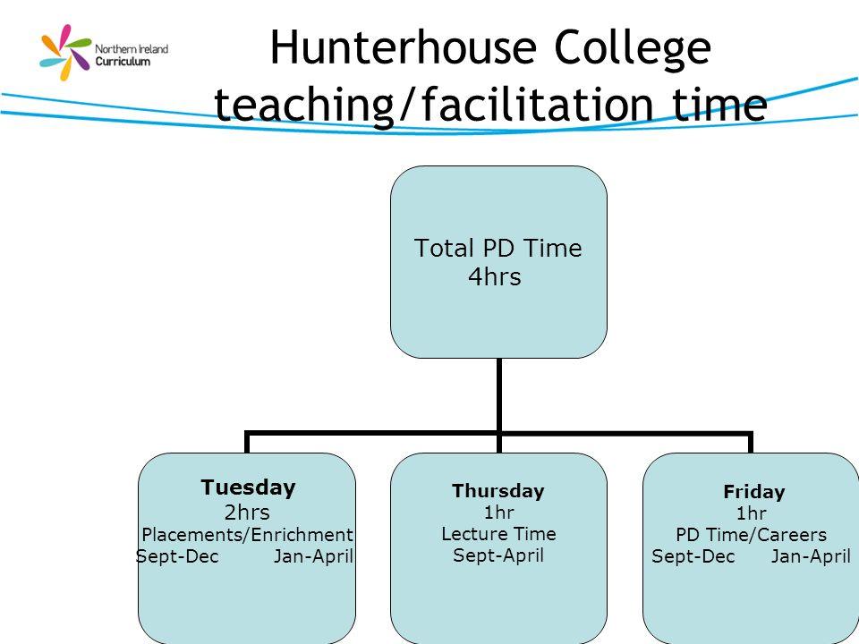 Hunterhouse College teaching/facilitation time
