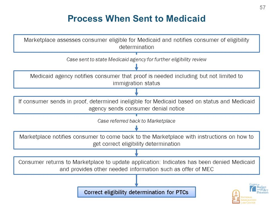 Overview of immigrant eligibility policies and enrollment process when sent to medicaid ccuart Gallery