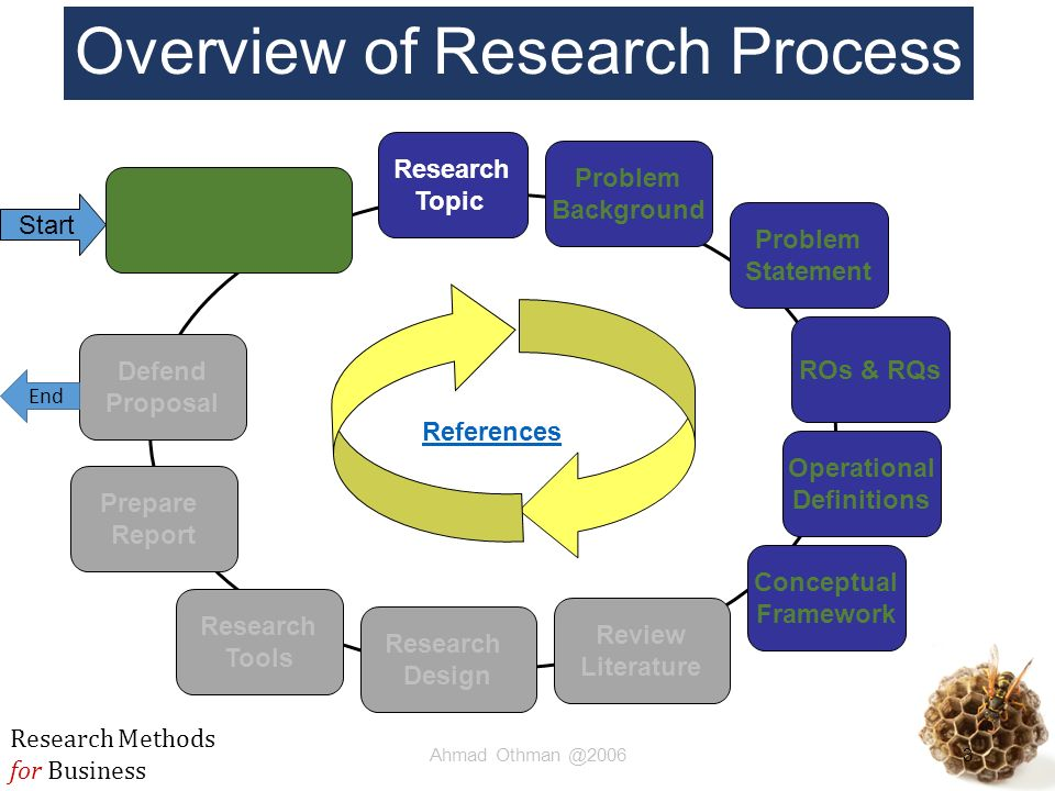 definition for research methodology Concepts:concepts are an abstraction of reality, sources of concepts research methods formal sciences statistics business.