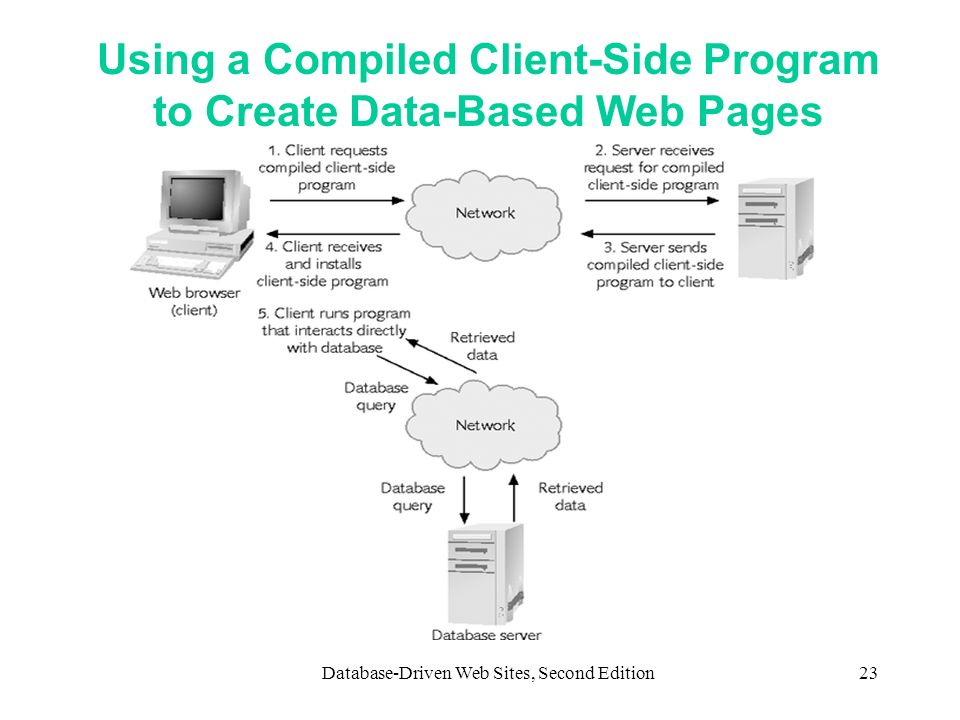 Using a Compiled Client-Side Program to Create Data-Based Web Pages