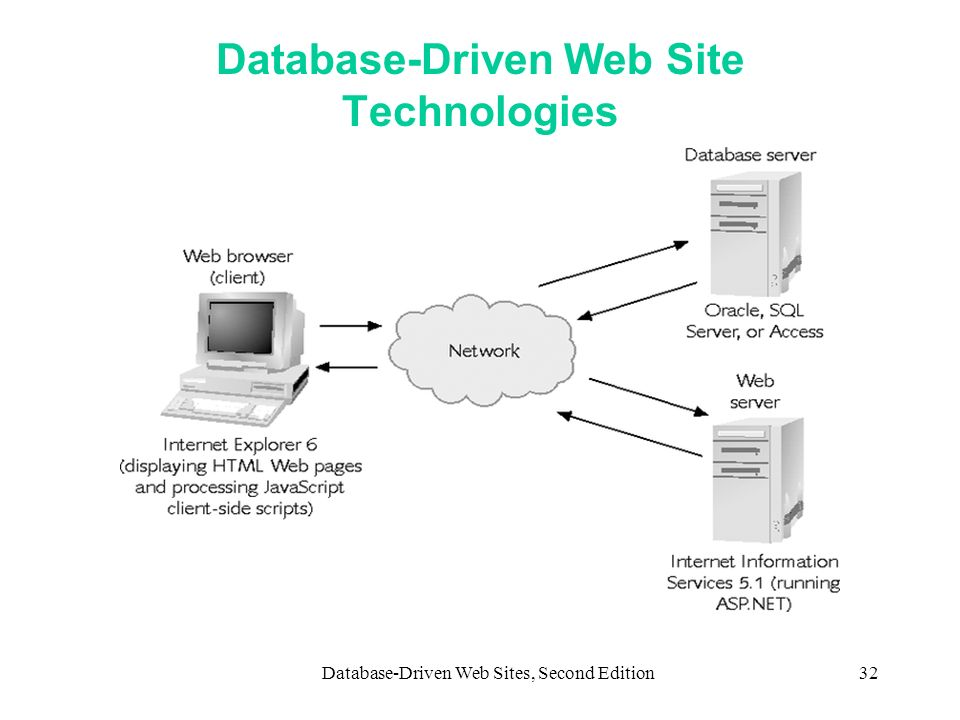 Database-Driven Web Site Technologies