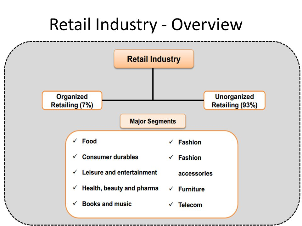 Fashion Retail Industry Overview