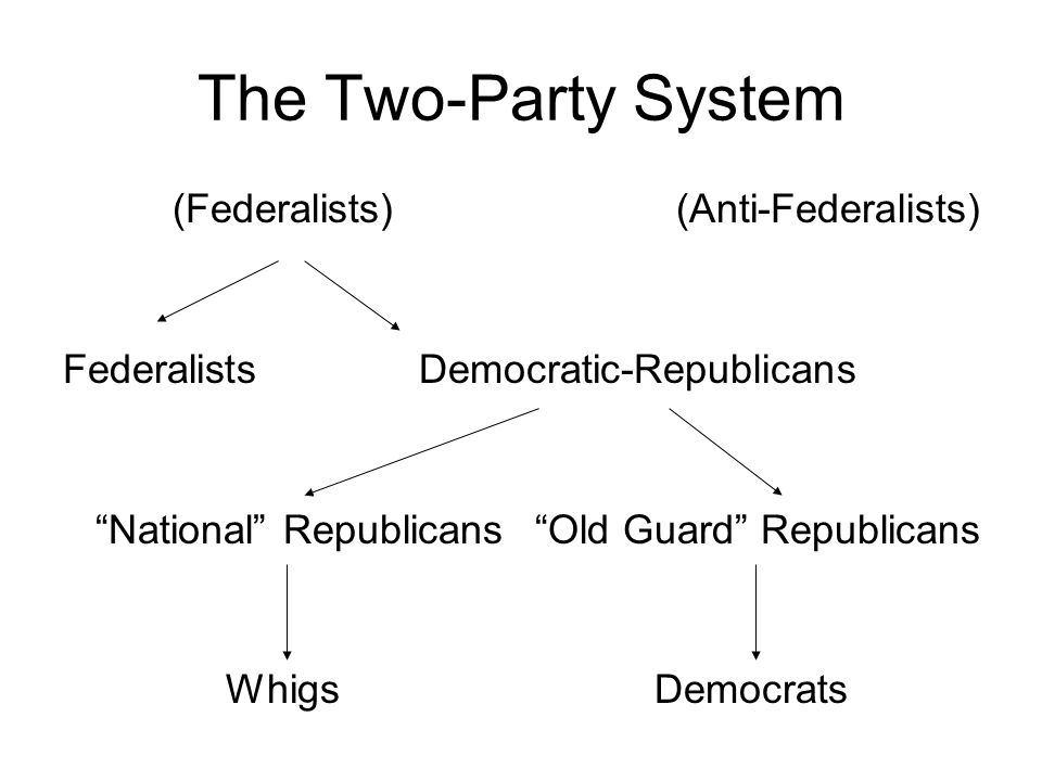 the history and end of the federalist party in the united states The first political parties the united states in the twenty-first century is predominately a two-party system although more than two political parties exist, many american voters tend to side with one of the big two: the democrats or the republicans.